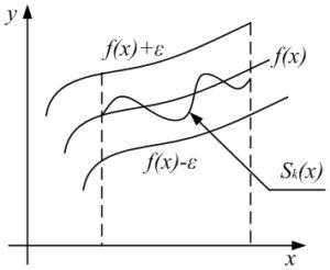 Рисунок к теме: Геометрический смысл равномерной сходимости